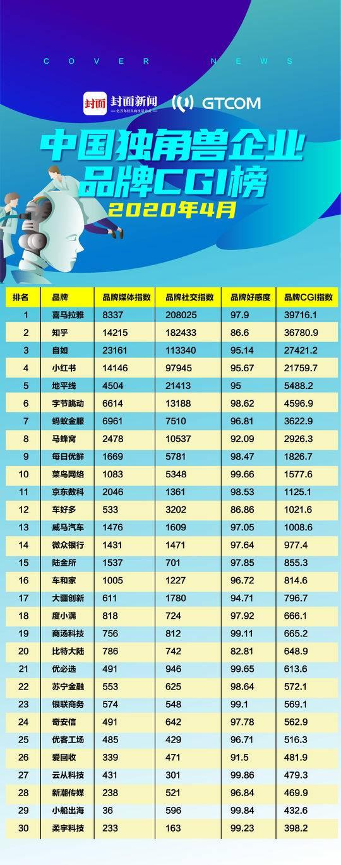 中国独角兽企业品牌CGI榜:喜马拉雅重回第一,菜鸟网络进入前十