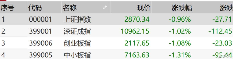 A股收评:全天弱势市场跌近1%,数字货币,军工概念逆势走强