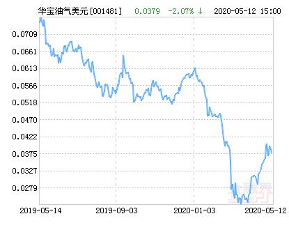 华宝油气美元(QDII-LOF)净值下跌2.07% 请保持关注