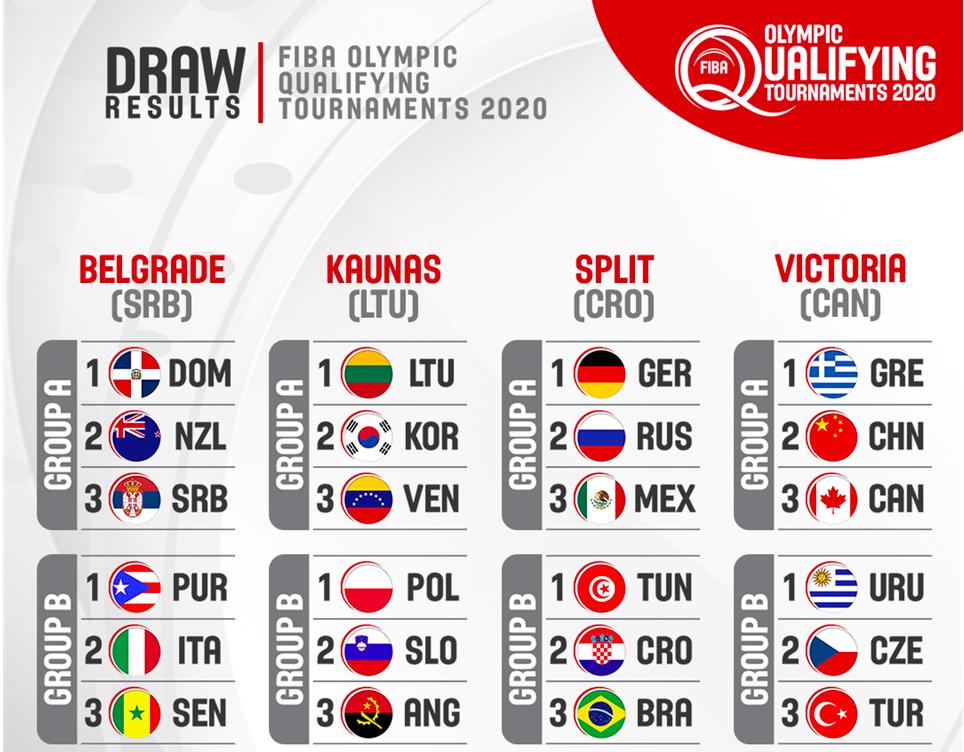 男篮奥运资格赛敲定日程,中国队能创造奇迹吗?图片