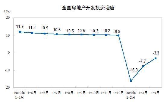 统计局:前4月全国商品房销售3.2万亿 同比降19%图片