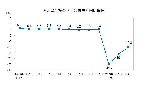 1-4月全国固定资产投资(不含农户)下降10.3%图片