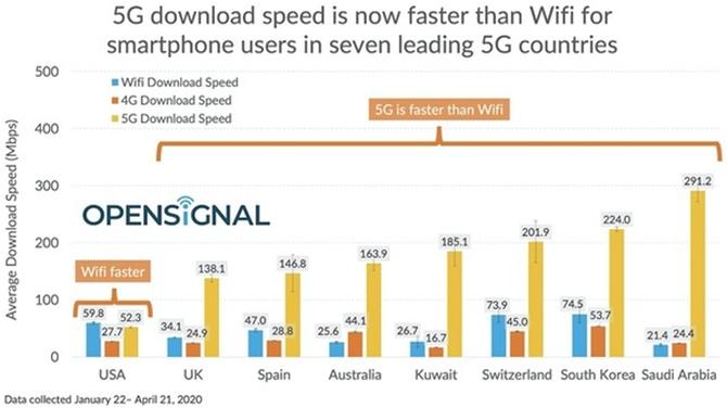海外机构发布5G网速测试成绩,美国喜提倒数第一