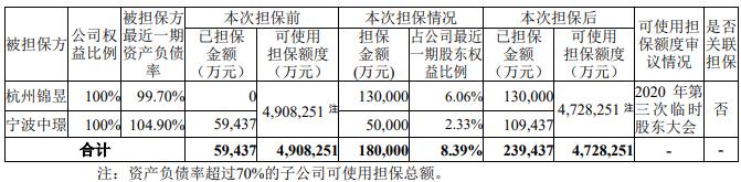 中南建设为两家全资子公司贷款提供担保 担保额度合计18亿元