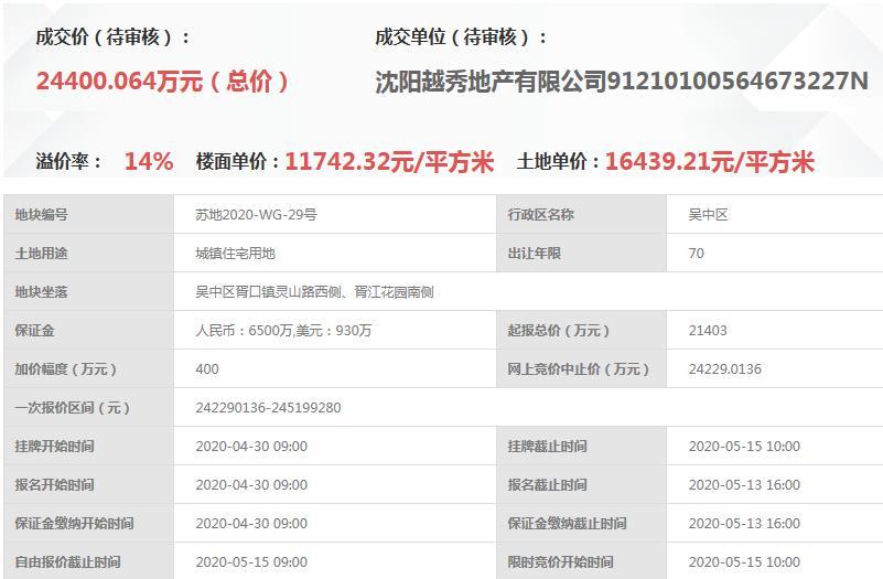 越秀地产2.44亿元竞得苏州吴中区1宗住宅用地 溢价率14.00%