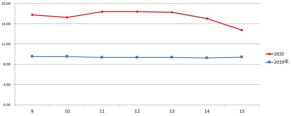 摩天登录:肉价格在本摩天登录周走出1条抛物线一周图片