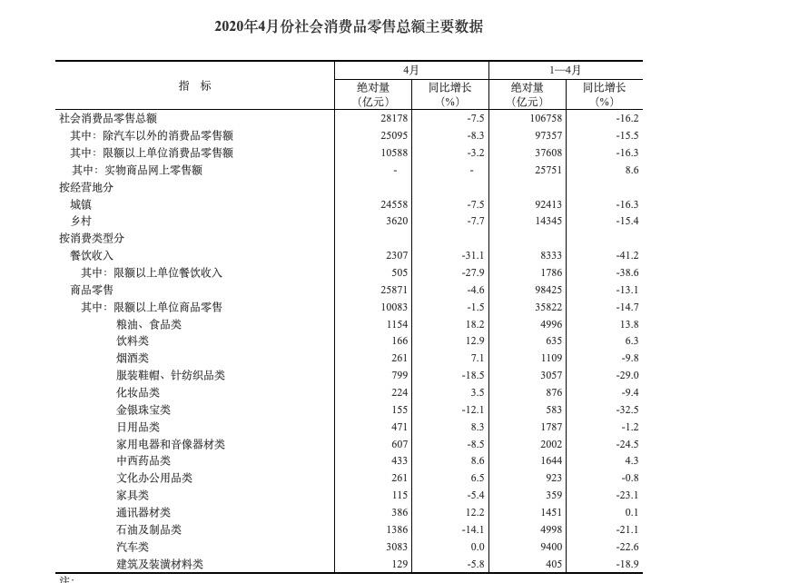 统计局4月汽车类消费品杏悦登录零,杏悦登录图片