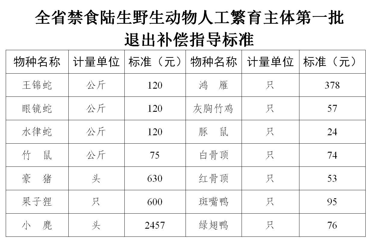 湖南野生动物养殖退出方案:首批14种 竹鼠每公斤补75元图片