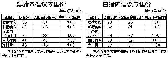 海口:5月18日起猪肉价格每斤将下调1元