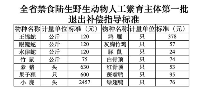 """新京报:给依规退出的养殖者补偿 为全面禁""""野""""消阻力图片"""