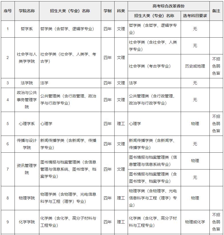 中山大学2020年高校专项计划(农村学生)招生简章
