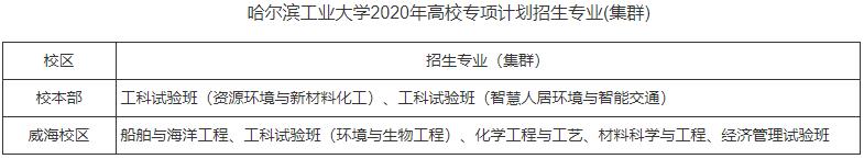 哈尔滨工业大学2020年高校专项计划招生简章