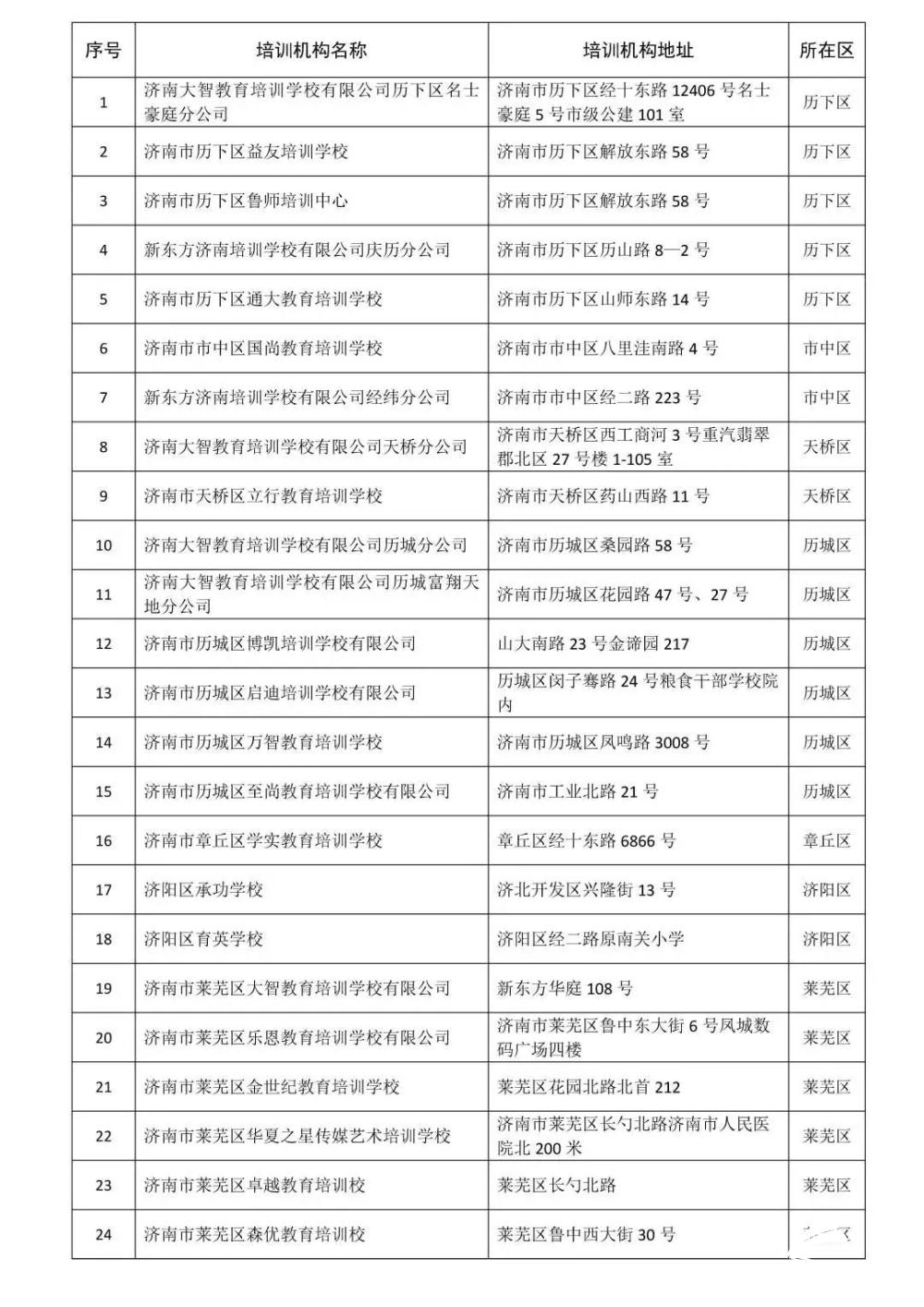 济南这24家培训机构获准恢复高考复读线下培训