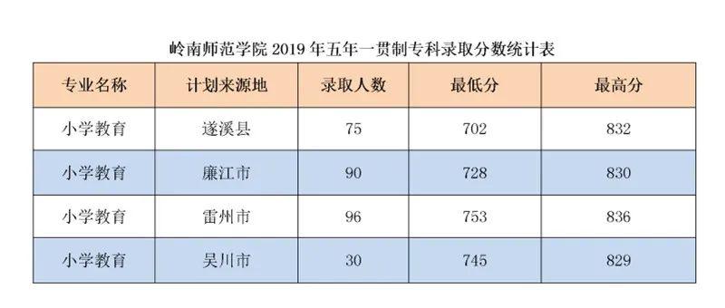 广东已有8校公布2020教师专项招生计划,考上免费读,毕业就安排工作