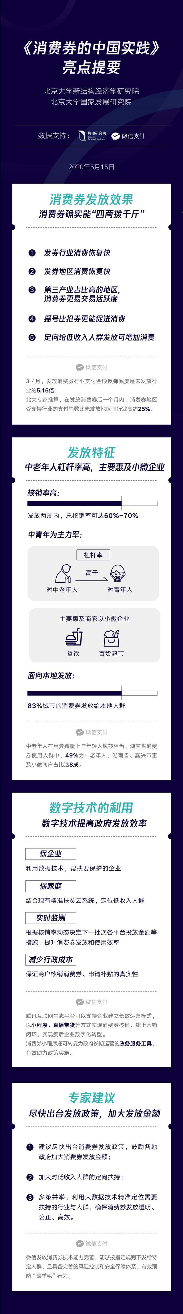 北大国发院发布《消费券的中国实践》:数字技术可提高消费券发放效率