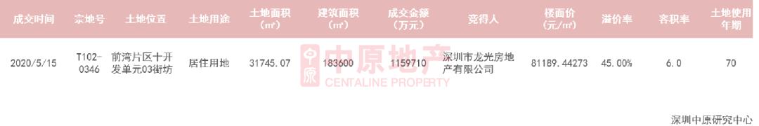 中原地产:上周深圳新房住宅共成交860套 环比升54.7%