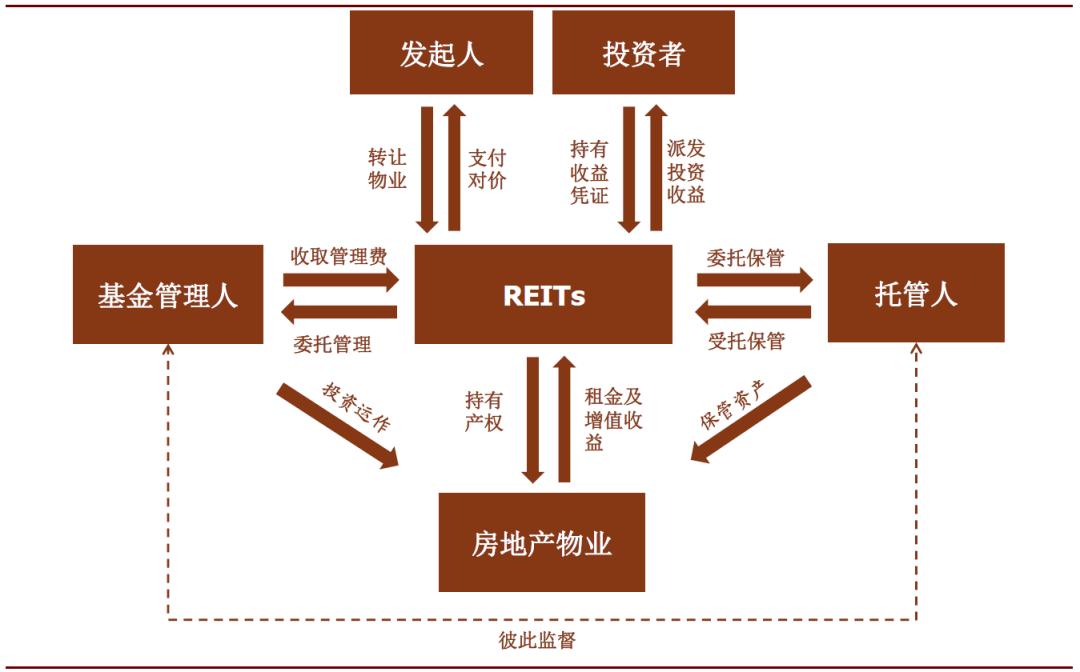 中金首席:如何看待中国REITs 中国REITs十大关键问题