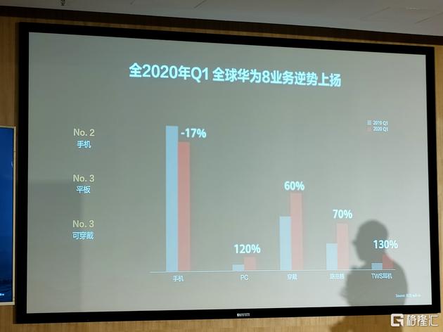 华为消费者业务Q1业绩曝光:手机下滑17%,PC增长120%
