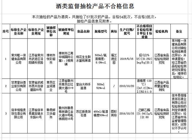 【摩鑫测速】品不摩鑫测速合格信息涉及皇台等三款酒图片