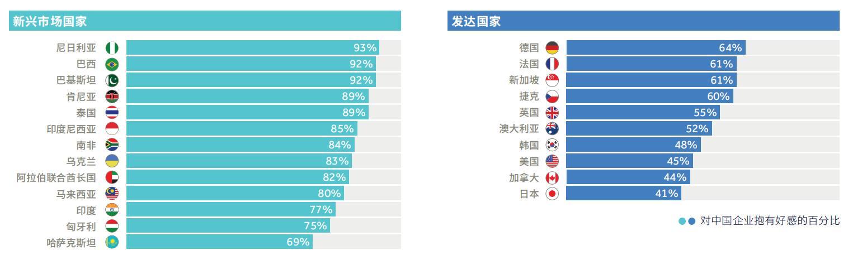 调查:中企对海外投资形势缺乏警惕,美国仍是出海首选
