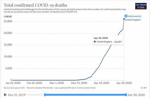 英国累计死亡。图片来源:牛津大学