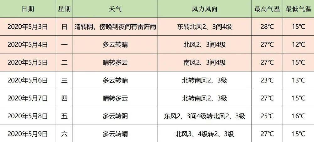 杏悦娱乐:杏悦娱乐北京今日气温冲击历图片