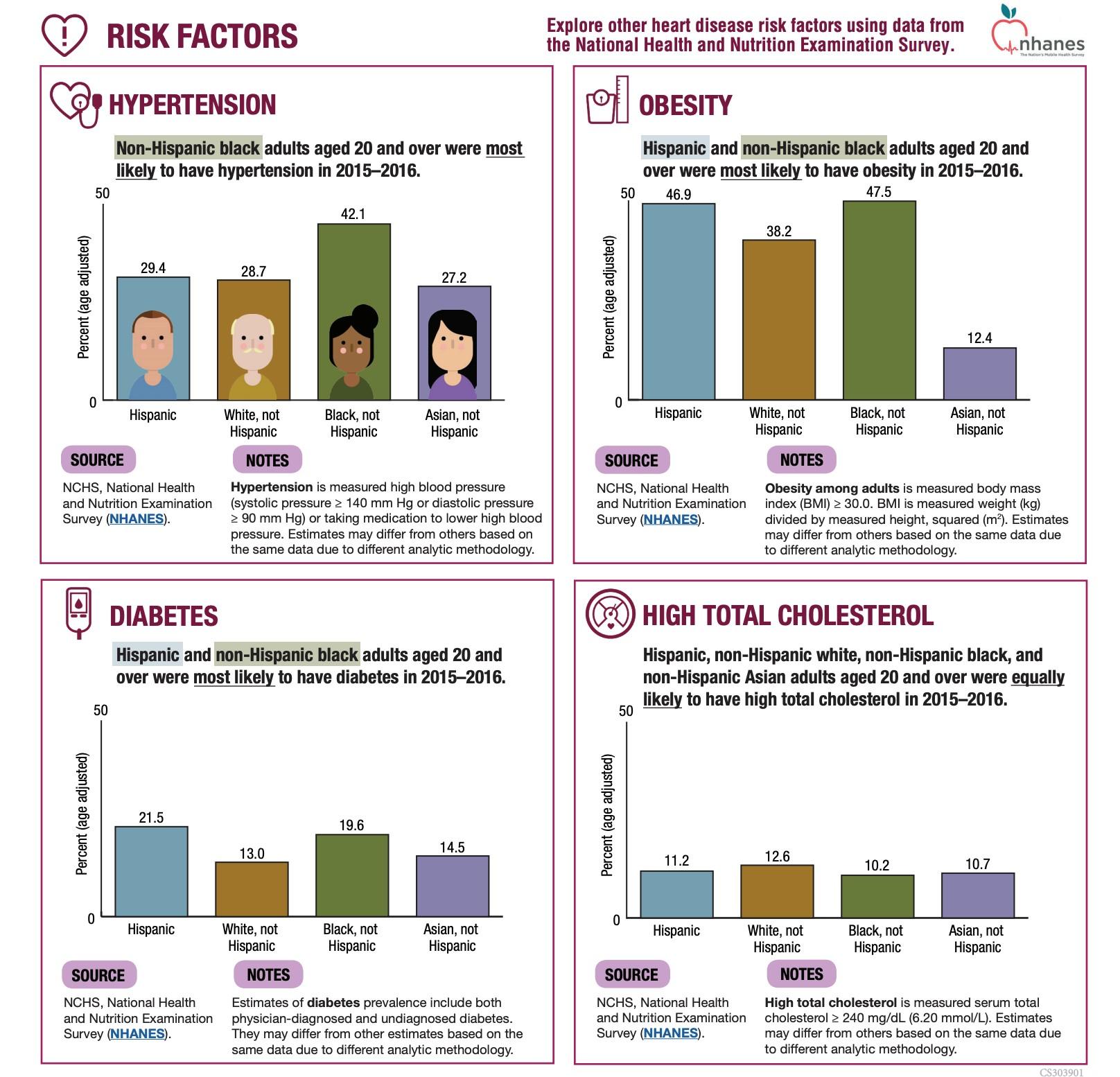 CDC的报告中关于各个族裔罹患高血压、肥胖症、糖尿病、高胆固醇等慢性病风险的部分