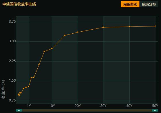 中国债市 新债集中发行资金价格小幅提升,收益率曲线短端下行长端仍受宠