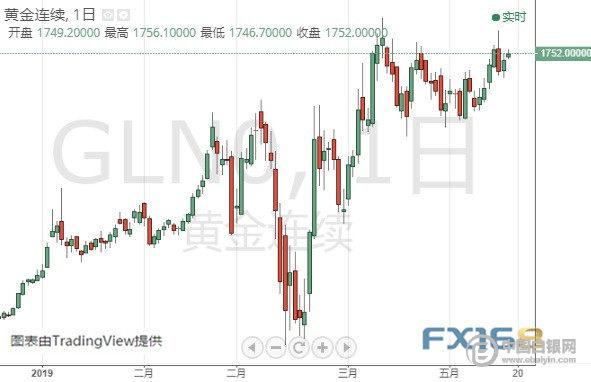 美联储会议纪要驾到、黄金期货恐仍有大涨空间 黄金、白银、欧元、美元指数、英镑、日元及澳元最新技术前景