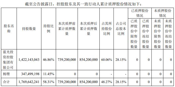 蓝光发展:控股股东质押公司股份1.15亿股 占公司总股本的3.79%