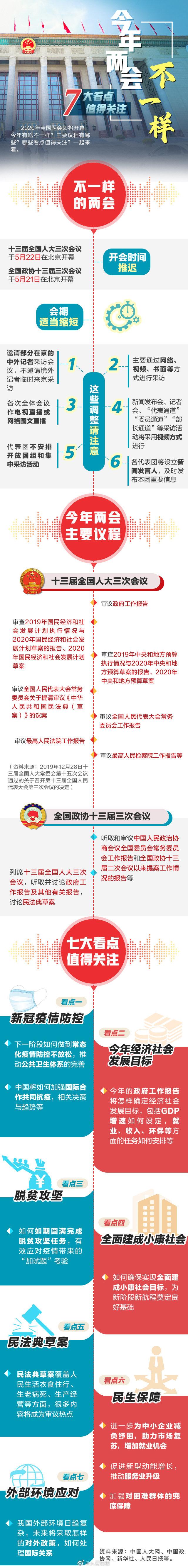 摩鑫app:两会即将摩鑫app开幕7大看图片