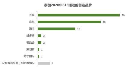 """618在即,6成受访者表示要""""报复性消费""""图片"""