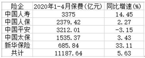 A股上市险企前4月保费1.12万亿 新华保险保费增速领跑