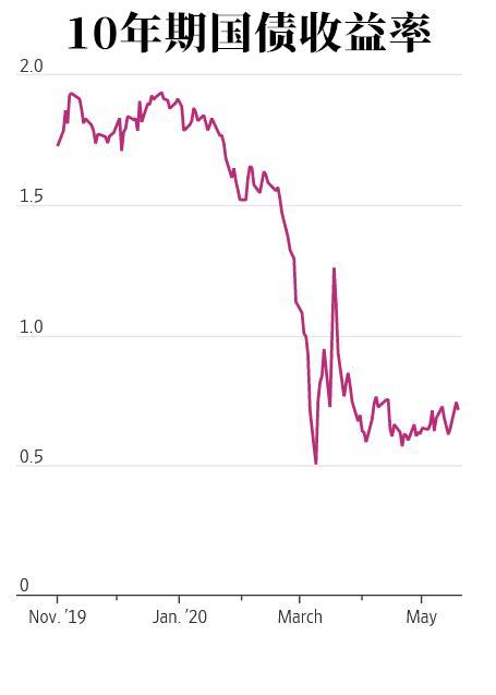 """美债收益率在""""报警"""" 美联储或只剩一个招数"""