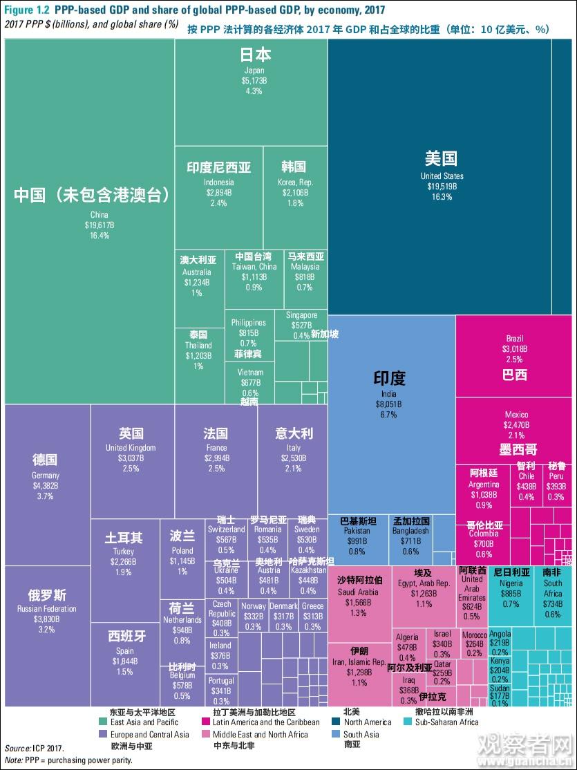 按PPP法计算的各经济体2017年GDP和占全球的比重情况
