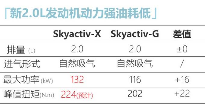 马自达3新2.0L车型曝光!比思域动力更强,每公里油费还不到3毛?