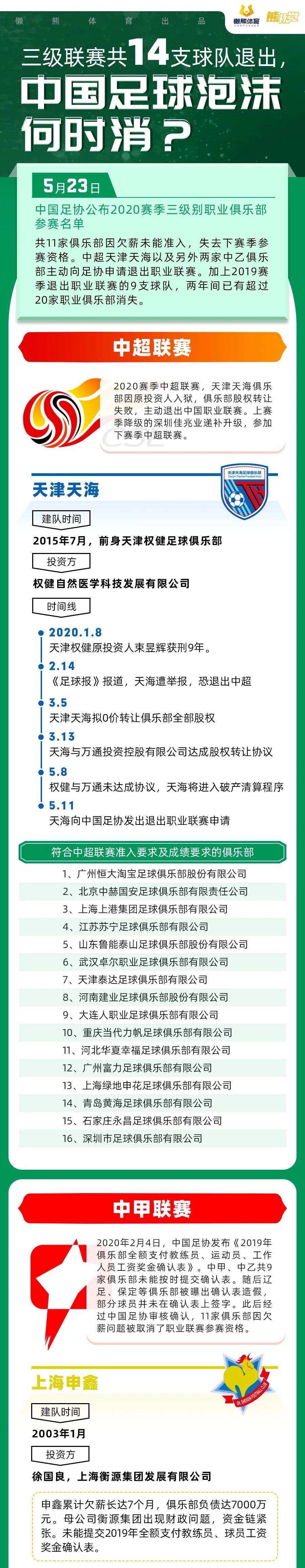三级联赛共14支球队退出,中国足球泡沫何时消?丨熊视觉