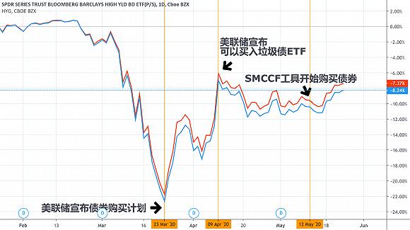 """SMCCF入场两周就遇尴尬,赫兹租车破产引发美联储""""买债买成股东""""疑虑"""