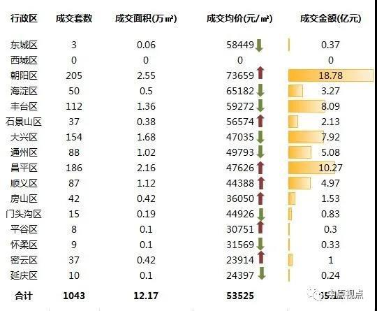 中原地产:上周北京二手房成交量创今年新高