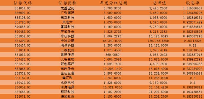 新三板创新层企业总数达1146家,东软股份、金证互通等54家公司股息率超10%