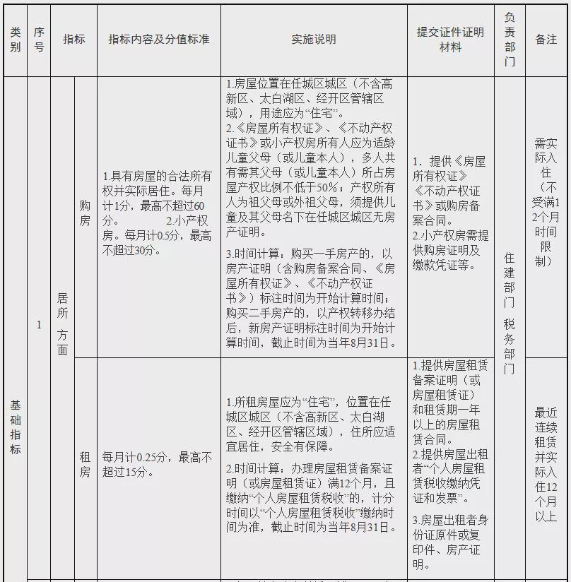 济宁市任城区进城务工人员随迁子女积分入学办法(暂行)公布!