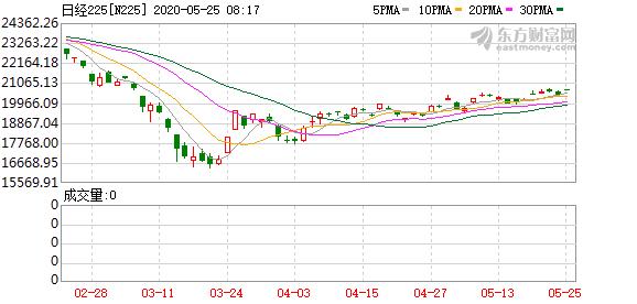 日本股市上涨 日经225指数涨逾1%
