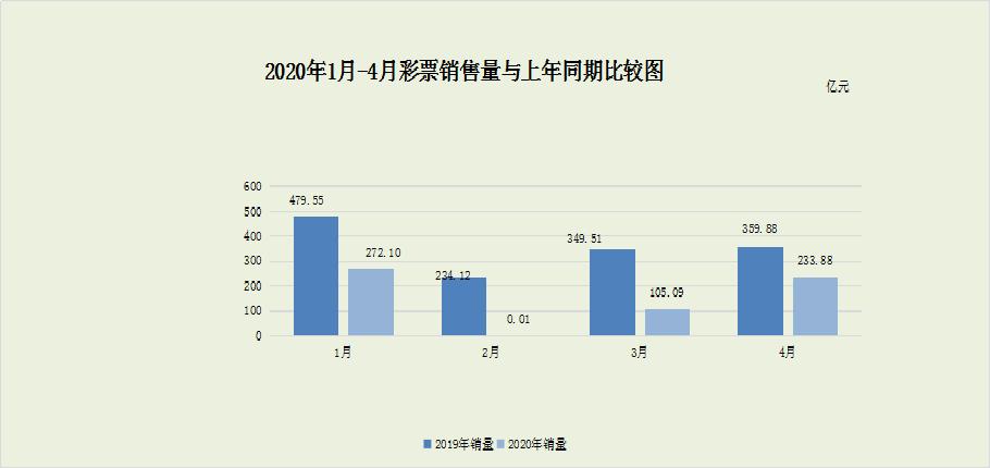 财政部:1-4月全国彩票销售611.08亿元 同比下降57.1%