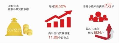 """高效响应货币政策 北京银行攻坚普惠金融""""最后一公里"""""""
