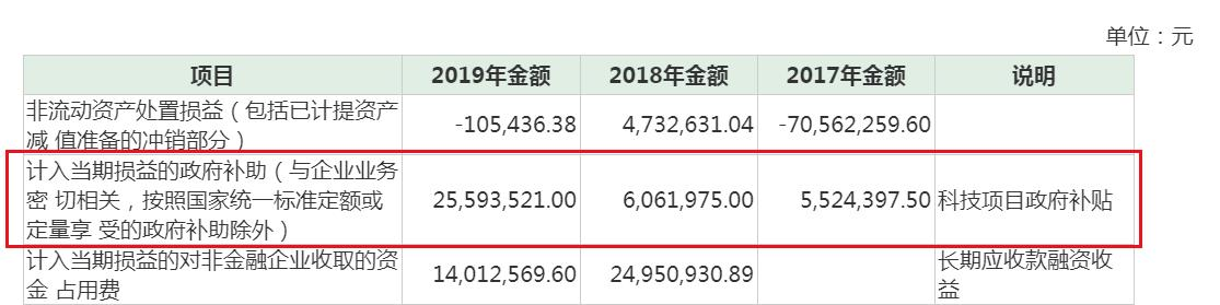 三盛教育收问询函:子公司商誉减值7千万 补助是净利两倍