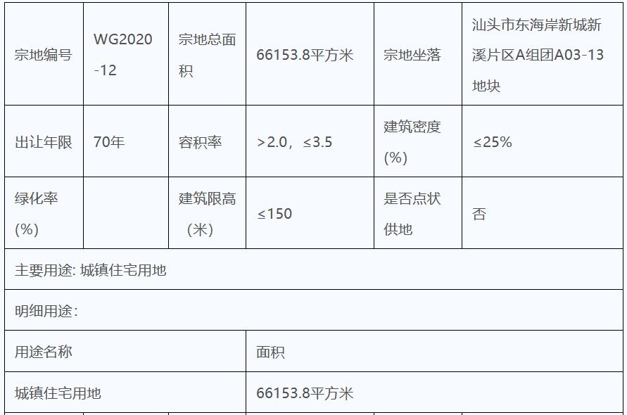 中海地产12.48亿元竞得汕头市一宗居住用地 溢价率1.22%