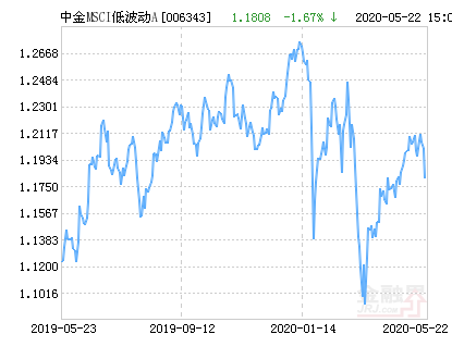 中金MSCI中国A股国际低波动A净值下跌1.67% 请保持关注
