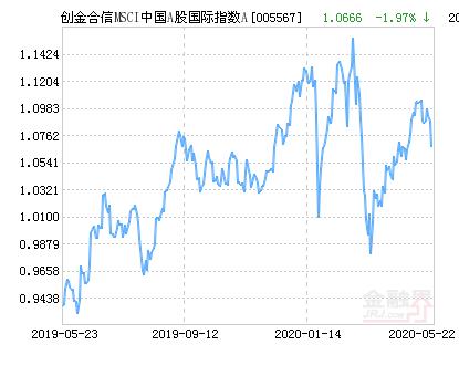 创金合信MSCI中国A股国际指数A净值下跌1.97% 请保持关注