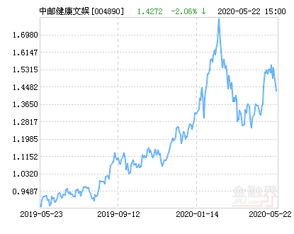 中邮健康文娱灵活配置混合基金最新净值跌幅达2.06%