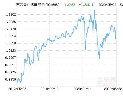 东兴量化优享混合基金最新净值跌幅达2.22%